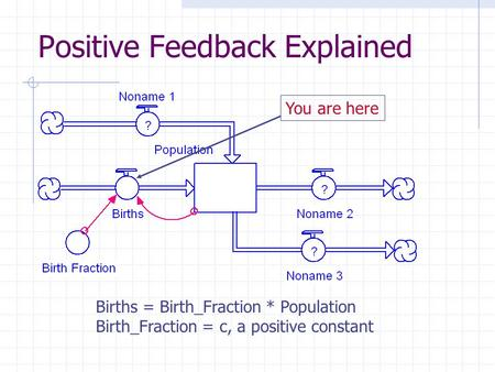 Positive Feedback Explained Births = Birth_Fraction * Population Birth_Fraction = c, a positive constant You are here.