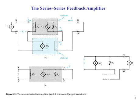 1 Figure 8.13 The series–series feedback amplifier: (a) ideal structure and (b) equivalent circuit. The Series–Series Feedback Amplifier.