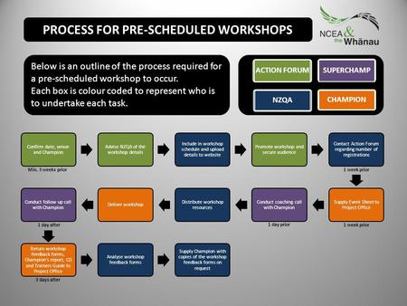Confirm date, venue and Champion Advise NZQA of the workshop details Include in workshop schedule and upload details to website Promote workshop and secure.