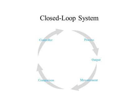 Closed-Loop System.