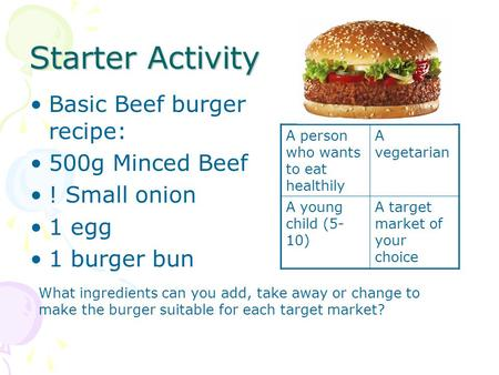 Starter Activity Basic Beef burger recipe: 500g Minced Beef ! Small onion 1 egg 1 burger bun A person who wants to eat healthily A vegetarian A young child.
