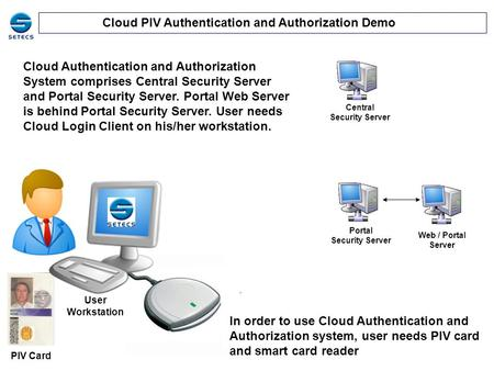 Cloud PIV Authentication and Authorization Demo PIV Card User Workstation Central Security Server In order to use Cloud Authentication and Authorization.
