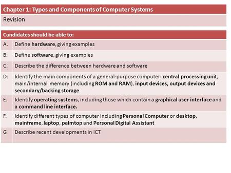 Chapter 1: Types and Components of Computer Systems Revision Candidates should be able to: A.Define hardware, giving examples B.Define software, giving.