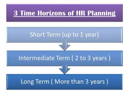 Long Term ( More than 3 years ) Intermediate Term ( 2 to 3 years ) Short Term (up to 1 year) 3 Time Horizons of HR Planning.