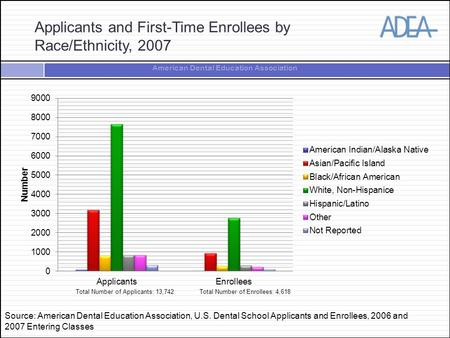 American Dental Education Association Applicants and First-Time Enrollees by Race/Ethnicity, 2007 Total Number of Applicants: 13,742Total Number of Enrollees:
