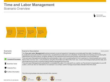 ©© 2012 SAP AG. All rights reserved. Time and Labor Management Scenario Overview Scenario Explorer Open Legend Scenario Description The following business.