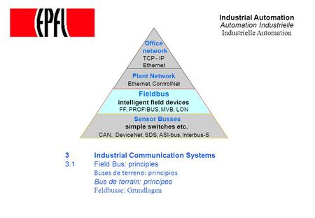 Industrial Automation Automation Industrielle Industrielle Automation 3 Industrial Communication Systems 3.1Field Bus: principles Buses de terreno: principios.