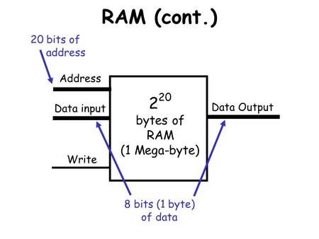 RAM (cont.) 2 20 bytes of RAM (1 Mega-byte) Write Address Data input Data Output 20 bits of address 8 bits (1 byte) of data.