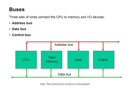 Buses Three sets of wires connect the CPU to memory and I/O devices: Address bus Data bus Control bus CPUOutputInput Main Memory Data bus Address bus Note: