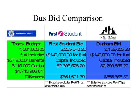 Bus Bid Comparison. Cost Savings by Eliminating a Vehicle Savings for one Bus = $23,289.60 Savings for two Buses = $46,479.20 Savings for five Buses =