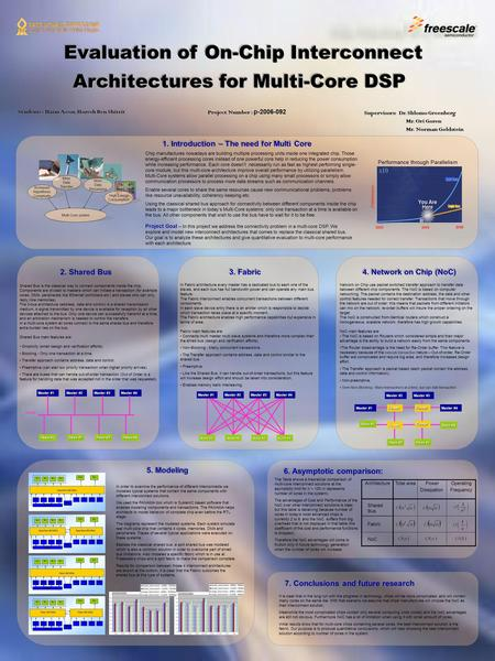 Evaluation of On-Chip Interconnect Architectures for Multi-Core DSP Students : Haim Assor, Horesh Ben Shitrit 2. Shared Bus 3. Fabric 4. Network on Chip.
