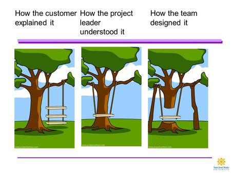 How the customer explained it How the project leader understood it How the team designed it.