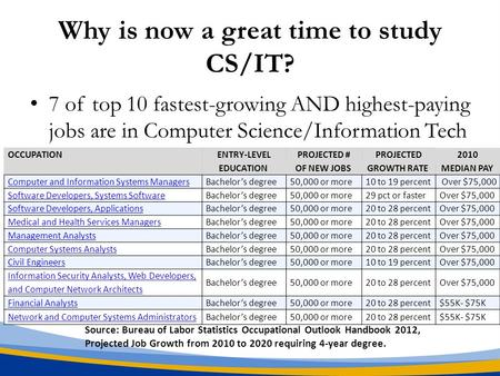 Why is now a great time to study CS/IT? 7 of top 10 fastest-growing AND highest-paying jobs are in Computer Science/Information Tech OCCUPATIONENTRY-LEVELPROJECTED.