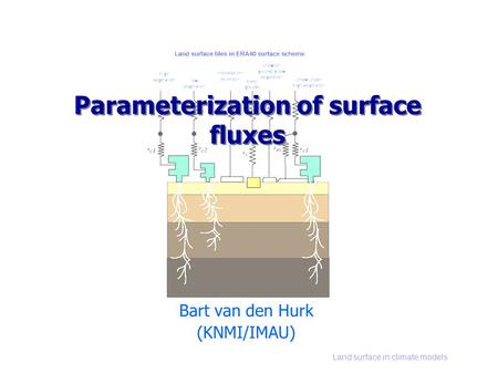 Land surface in climate models Parameterization of surface fluxes Bart van den Hurk (KNMI/IMAU)