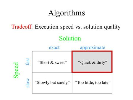Solution exactapproximate fast slow Speed Short & sweetQuick & dirty Slowly but surelyToo little, too late Algorithms Tradeoff: Execution speed vs. solution.