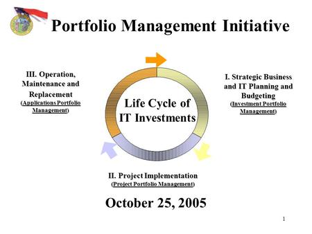 1 Portfolio Management Initiative October 25, 2005 I. Strategic Business and IT Planning and Budgeting (Investment Portfolio Management) III. Operation,
