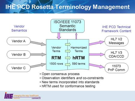 1 IHE PCD Rosetta Terminology Management Vendor Terms RTM 1500 rows Harmonized Terms hRTM 590 terms ISO/IEEE 11073 Semantic Standards Vendor A Vendor B.