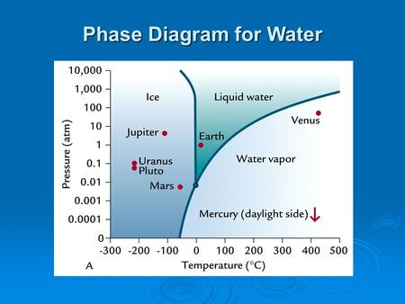 Phase Diagram for Water. Hydrogen Bonding in Water.