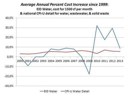 Average Annual Percent Cost Increase since 1999: EID Water, cost for 1500 cf per month & national CPI-U detail for water, wastewater, & solid waste.
