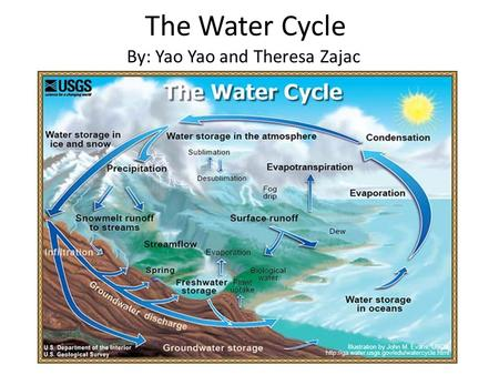 The Water Cycle By: Yao Yao and Theresa Zajac. Atmosphere Storage: 13000 km 3 Ocean Evaporation 434000 km 3 /year Ocean Evaporation 434000 km 3 /year.