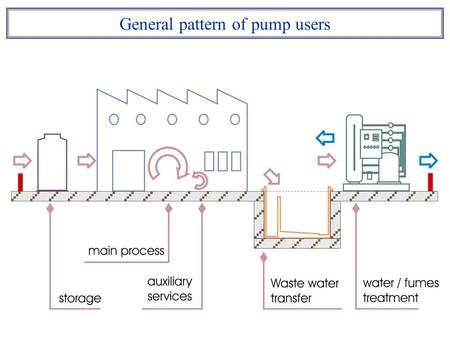 General pattern of pump users. TMR loading unloading transferring Pump function feed spraying injection filling dosing recirculation filtering mixing.