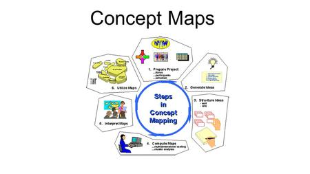 Concept Maps. Definitions of concept maps A concept map is a way of representing relationships between ideas, images, or words in the same way that a.