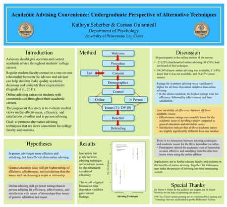 Academic Advising Convenience: Undergraduate Perspective of Alternative Techniques Kathryn Scherber & Carissa Gutsmiedl Department of Psychology University.