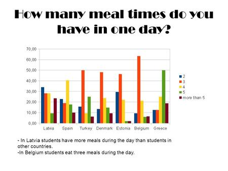 How many meal times do you have in one day? - In Latvia students have more meals during the day than students in other countries. -In Belgium students.
