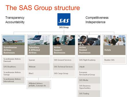 The SAS Group structure Group | Scandinavian Airlines Operations | Subsidiary & Affiliated Airlines | Airline Support | Airline Related Business |Hotels.