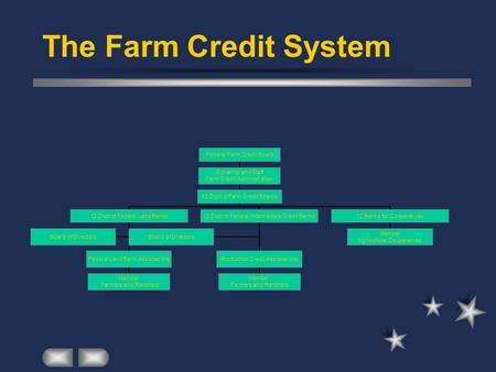 The Farm Credit System.