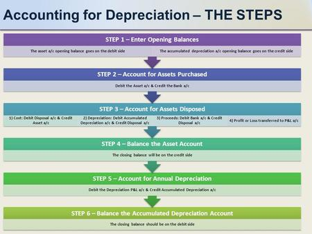Accounting for Depreciation – THE STEPS STEP 6 – Balance the Accumulated Depreciation Account The closing balance should be on the debit side STEP 5 –