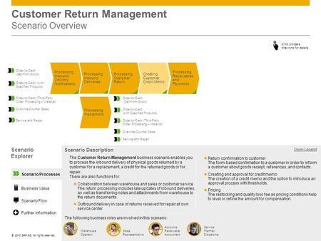 ©© 2013 SAP AG. All rights reserved. Customer Return Management Scenario Overview Scenario Explorer Open Legend Scenario Description The following business.