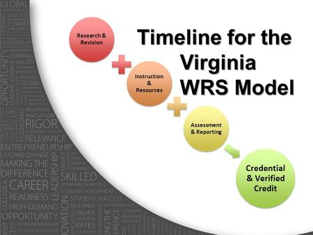 Research & Revision Instruction & Resources Assessment & Reporting Credential & Verified Credit Timeline for the Virginia WRS Model.