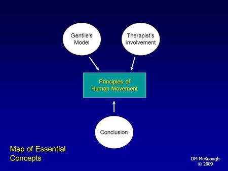 Principles of Human Movement Therapists Involvement Gentiles Model Map of Essential Concepts Conclusion DM McKeough © 2009.