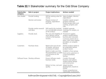 Software Development with UML – Copyright Ken Lunn 2003 Table 22.1 Stakeholder summary for the Odd Shoe Company.