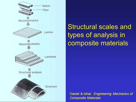 Structural scales and types of analysis in composite materials Daniel & Ishai: Engineering Mechanics of Composite Materials.