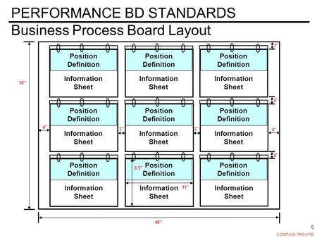 COMPANY PRIVATE 0 Information Sheet Position Definition PERFORMANCE BD STANDARDS Business Process Board Layout 3 2 11 8.5 4 3 4 3 36 48 2 Information Sheet.