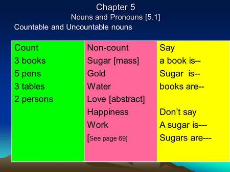 Chapter 5 Nouns and Pronouns [5.1] Countable and Uncountable nouns Say a book is-- Sugar is-- books are-- Dont say A sugar is--- Sugars are--- Non-count.