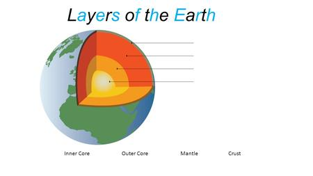 Layers of the Earth Inner Core Outer Core Mantle Crust.