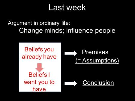 Argument in ordinary life: Change minds; influence people Last week Beliefs you already have Beliefs I want you to have Premises Conclusion (= Assumptions)