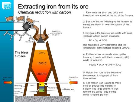 Extracting iron from its ore Chemical reduction with carbon 1. Raw materials (iron ore, coke and limestone) are added at the top of the furnace. 1000°C.