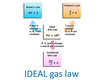 IDEAL gas law.