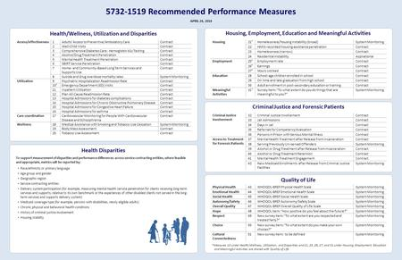 Recommended Performance Measures