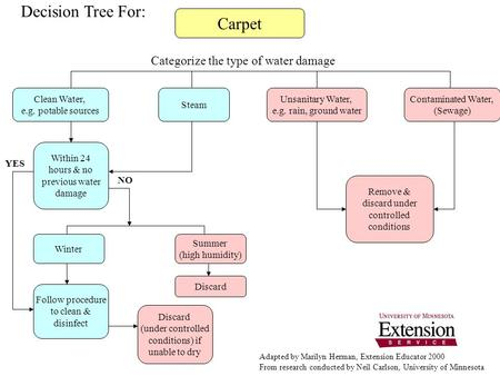 Carpet Categorize the type of water damage Clean Water, e.g. potable sources Steam Unsanitary Water, e.g. rain, ground water Contaminated Water, (Sewage)