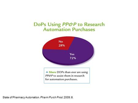 State of Pharmacy Automation. Pharm Purch Prod. 2009; 8.