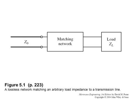 Microwave Engineering, 3rd Edition by David M. Pozar Copyright © 2004 John Wiley & Sons Figure 5.1 (p. 223) A lossless network matching an arbitrary load.