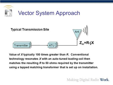 Typical Transmission Site Transmitter ATU Ant Z in =R-jX Value of X typically 100 times greater than R. Conventional technology resonates X with an auto-tuned.