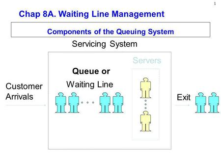 1 Components of the Queuing System Customer Arrivals Servers Waiting Line Servicing System Exit Queue or Chap 8A. Waiting Line Management.