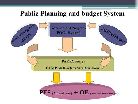 Public Planning and budget System PES (Annual plan) + OE (Annual State budget) Government Program (PQG - 5 years) Government Program (PQG - 5 years) Sector.