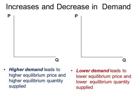 Increases and Decrease in Demand